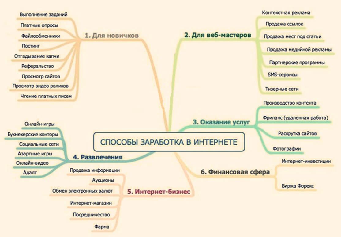 Многообразие способов инвестирования и заработка в интернете
